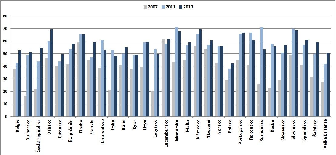 Jednotlivci ve věku 16 - 74 let používající internet k vyhledávání informací o zdraví v EU