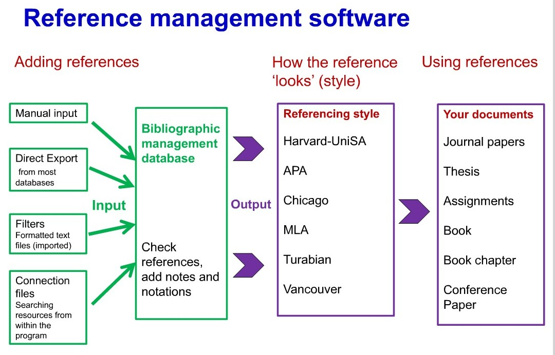Schéma fungování citačních manažerů