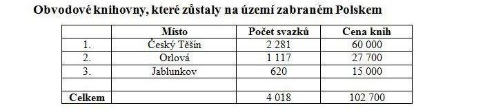 Obvodové knihovny, které zůstaly na území zabraném Polskem