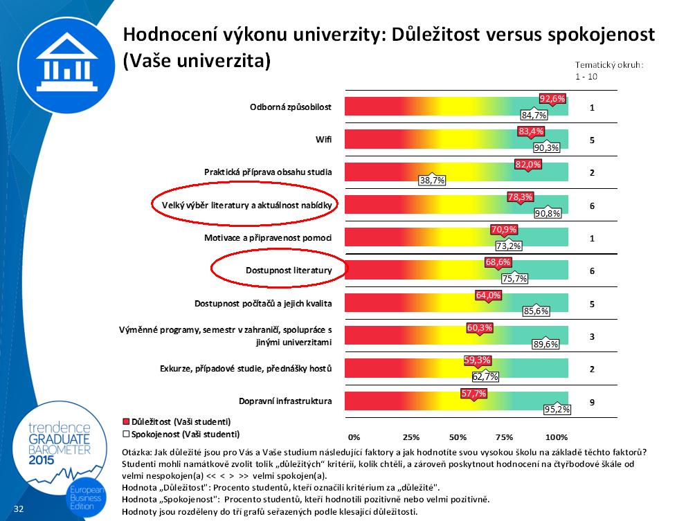 Hodnocení výkonu univerzity