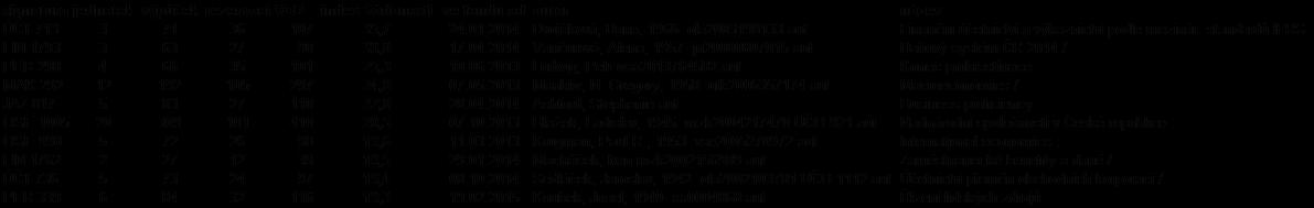 Nejžádanější tituly (k 1. červnu 2016)