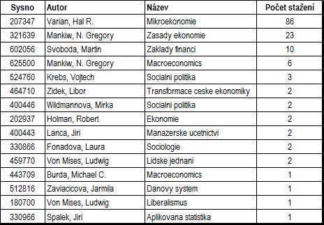 Počet stažení naskenovaných titulů v pdf