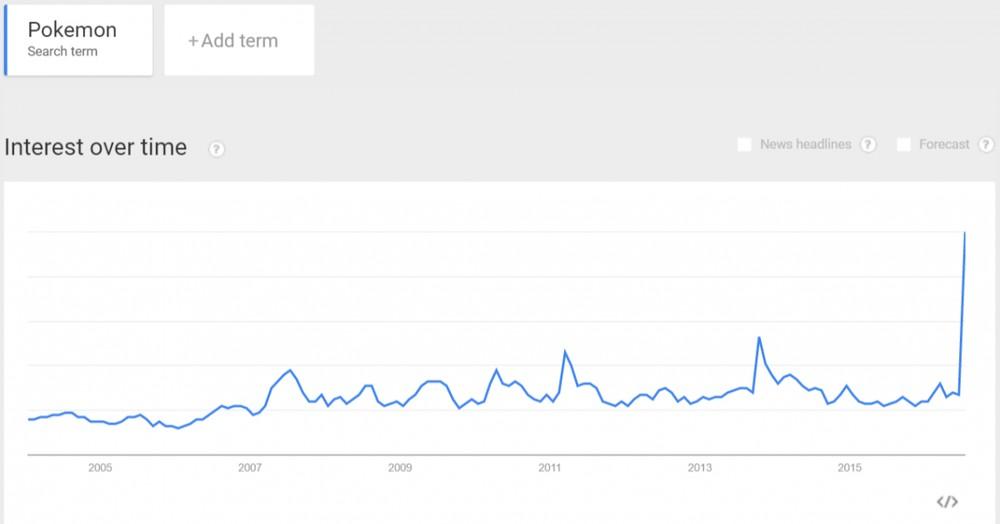 Pokémoni v Google Trends