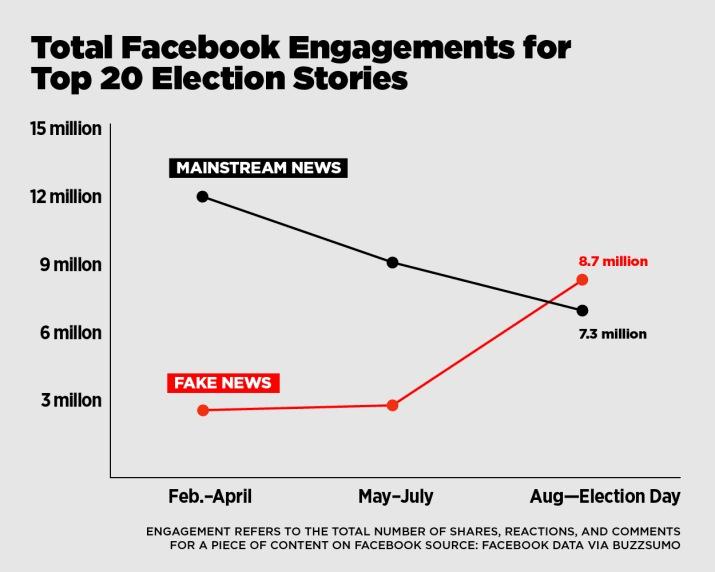 Výzkum ilustrující book falešných zpráv v průběhu prezidentských voleb v USA
