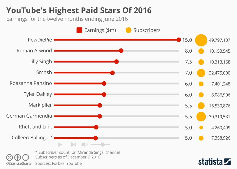 Top 10 největších youtuberů podle výdělku