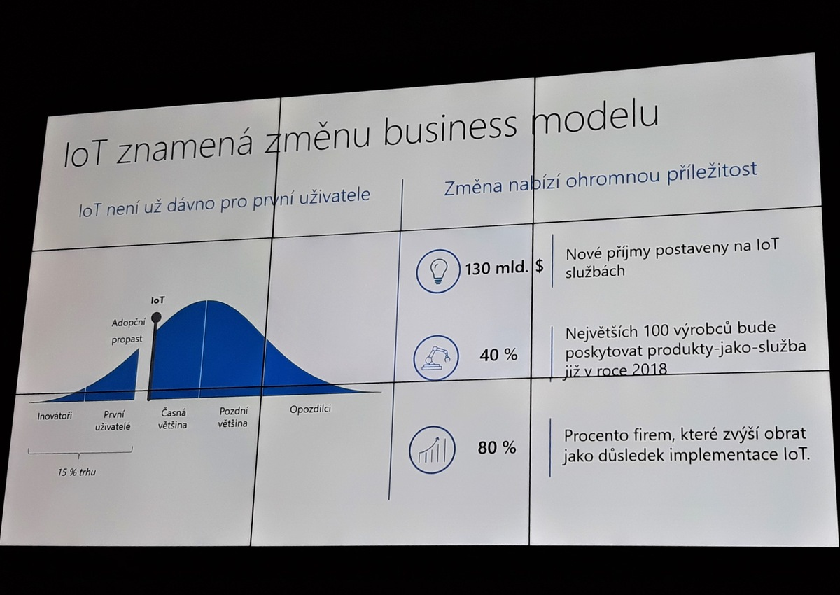 Internet of Things (Internet věcí) jako změna business modelu