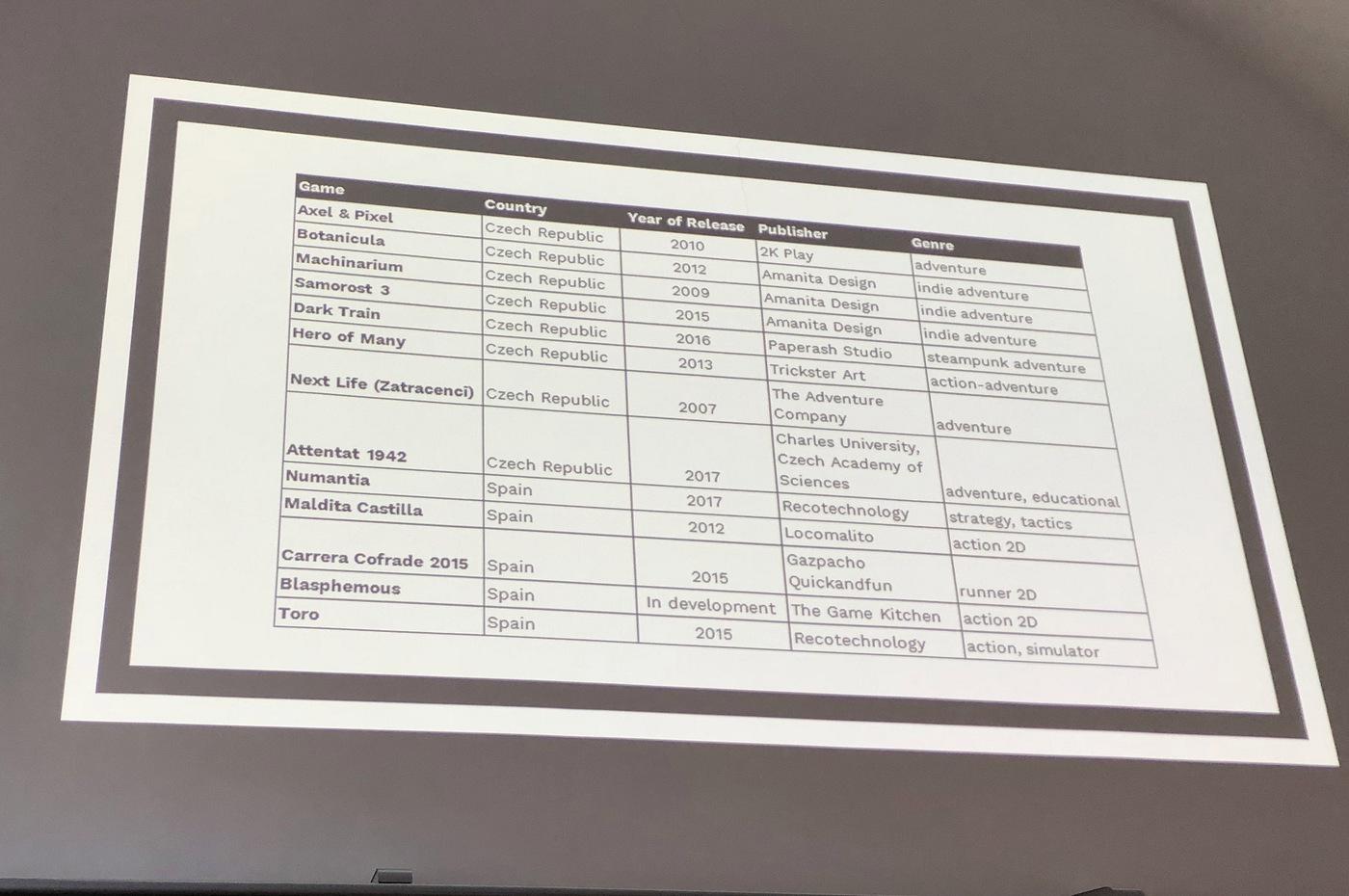 Seznam porovnávaných her