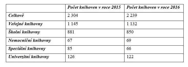 Tabulka I. - Počet knihoven ve Švédsku
