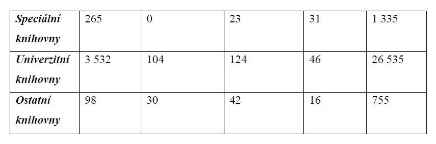 Tabulka II. - Technické prostředky a vybavení knihoven