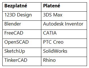 Tabuľka 2: Príklady bezplatných a platených 3D CAD aplikácií