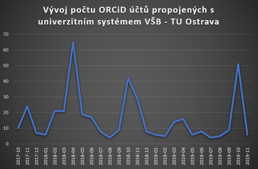 Graf vývoje počtu ORCiD účtů na VŠB-TUO