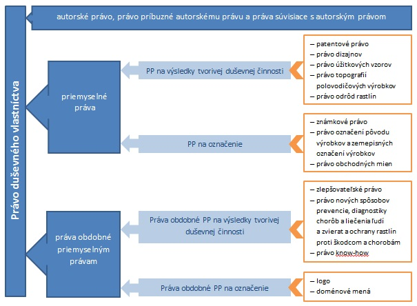 Obrázok 1: Systém práva duševného vlastníctva