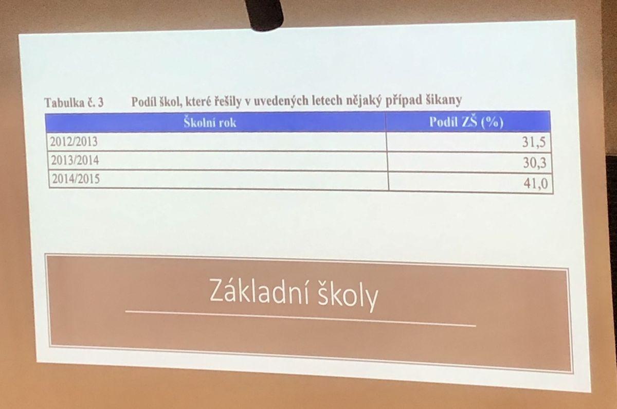 Podíl ZŠ, které řešily kyberšikanu (2012–2015)