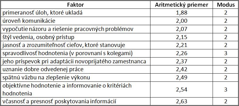 Tabuľka 2: Zhodnotenie miery spokojnosti s nadriadeným vzhľadom na uvedené faktory
